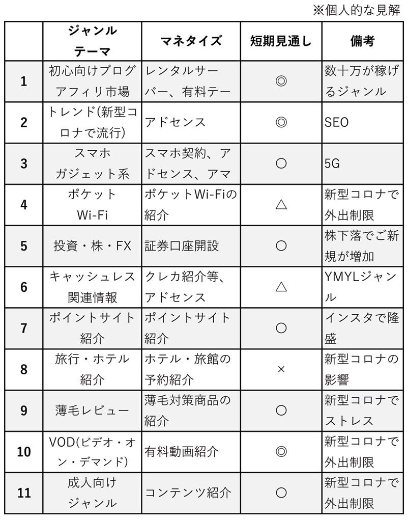 月1万円以上稼げるブログアフィリエイトジャンルの3月版